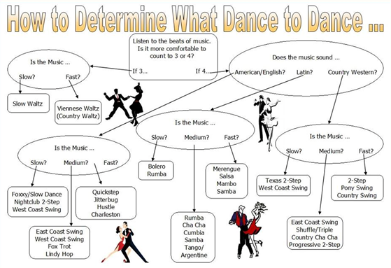 How to Determine What Dance to Dance 7-8-14